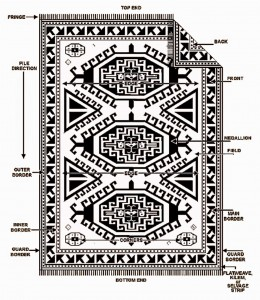 Rug Layout